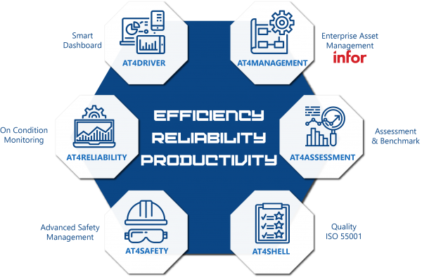 Efficiency Reliability Productivity